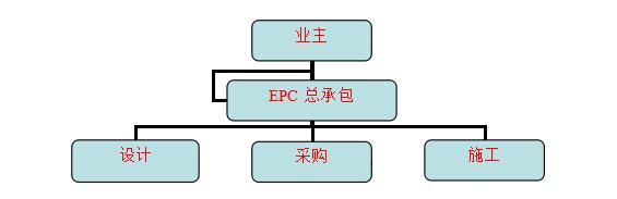 betway官网手机版EPC总包工程
