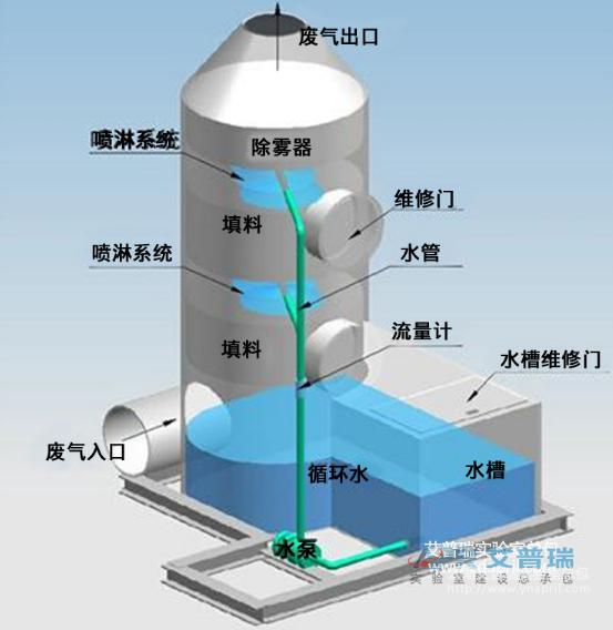 喷淋塔图示